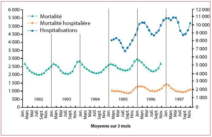 Graphique des variations saisonnières de mortalité des insuffisants cardiaques