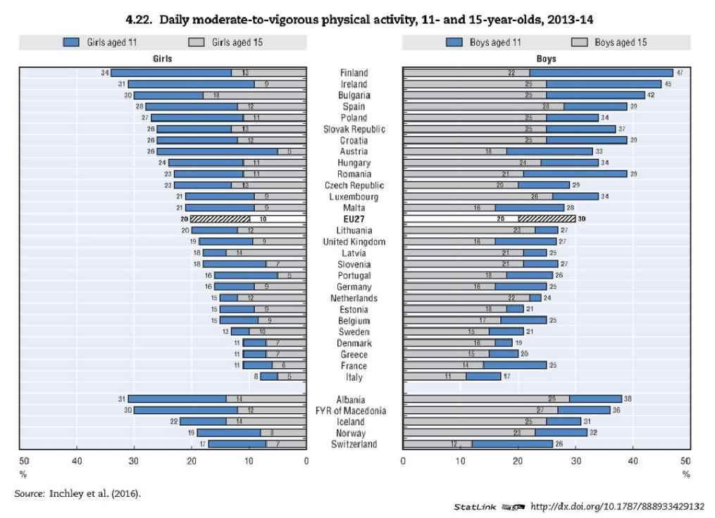 Graphique : Activité physique quotidienne à 11 et 15 ans. Source OCDE