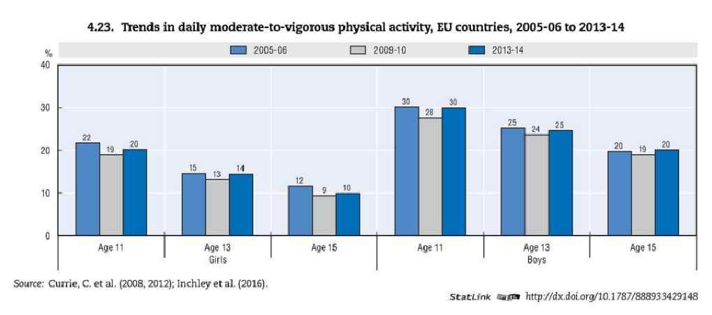 Graphique de la baisse de l'activité entre 11 et 15 ans, entre 2005 et 2013. Souce : OCDE