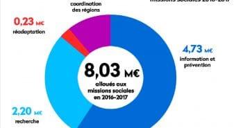 Diagramme des missions sociales 2016-2017