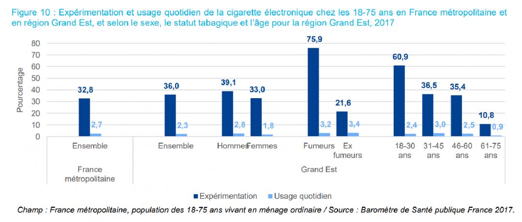 carte des régions avec le pourcentage d'Expérimentation et usage quotidien de la cigarette électronique