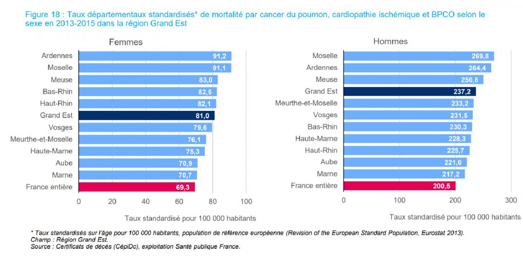 Tableaux des taux départementaux de mortalité par cancer du poumon, BPCO et cardiopathie ischémique