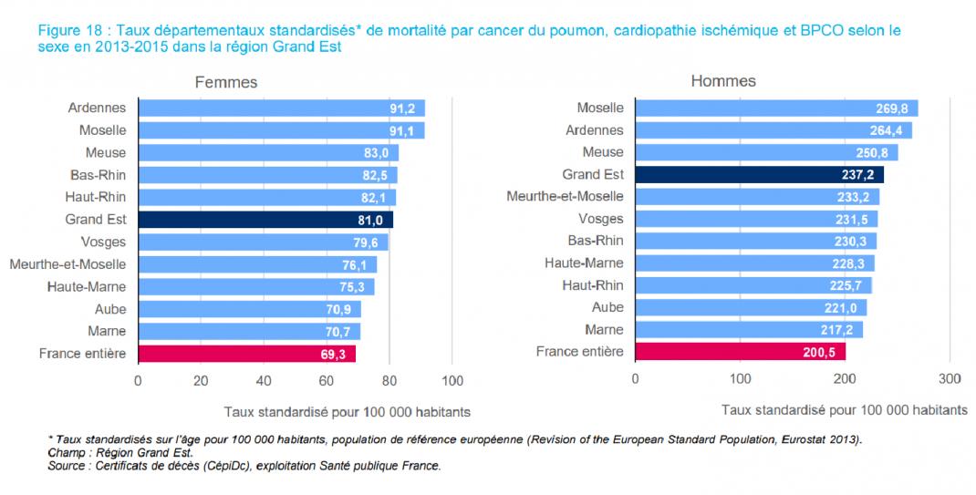 Tableaux des taux départementaux de mortalité par cancer du poumon selon le sexe en 2007-2014