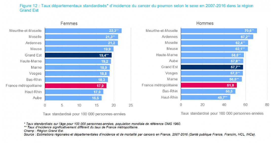 Tableaux des Taux départementaux d'incidence du cancer du poumon selon le sexe en 2007-2016 dans le Grand Est