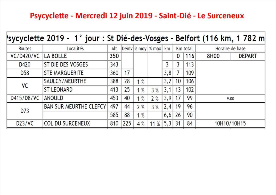 Tableaux avec les distance et dénivelé entre Saint-Dié et le col du Surceneux