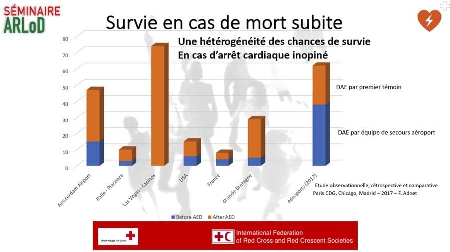 Tableau avec les taux dans les casino de Las Végas (75 %), les aéroports (65 %), la Grande Bretagne (près de 30%) et la France (moins de 10%)