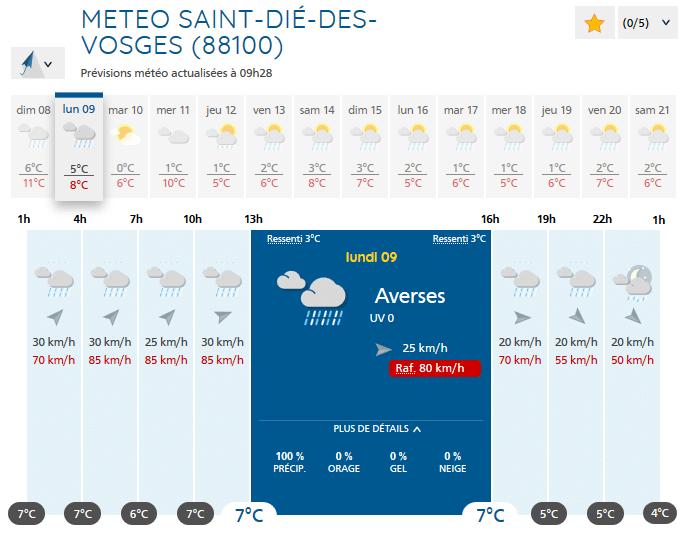 Prévision météo pour lundi 9 décembre